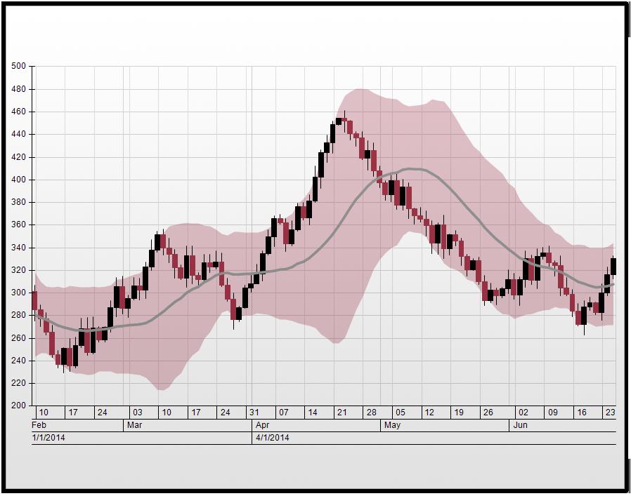 financial_chart.png